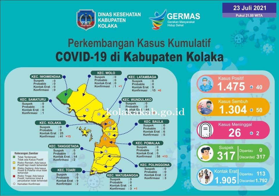 Perkembangan Kasus Kumulatif Covid-19 di Kab. Kolaka Tanggal 23 Juli 2021
