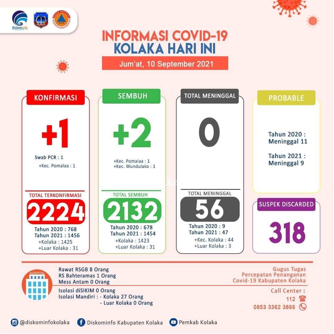 Update Data Kasus Covid-19 di Kab. Kolaka per Tanggal 10 September 2021