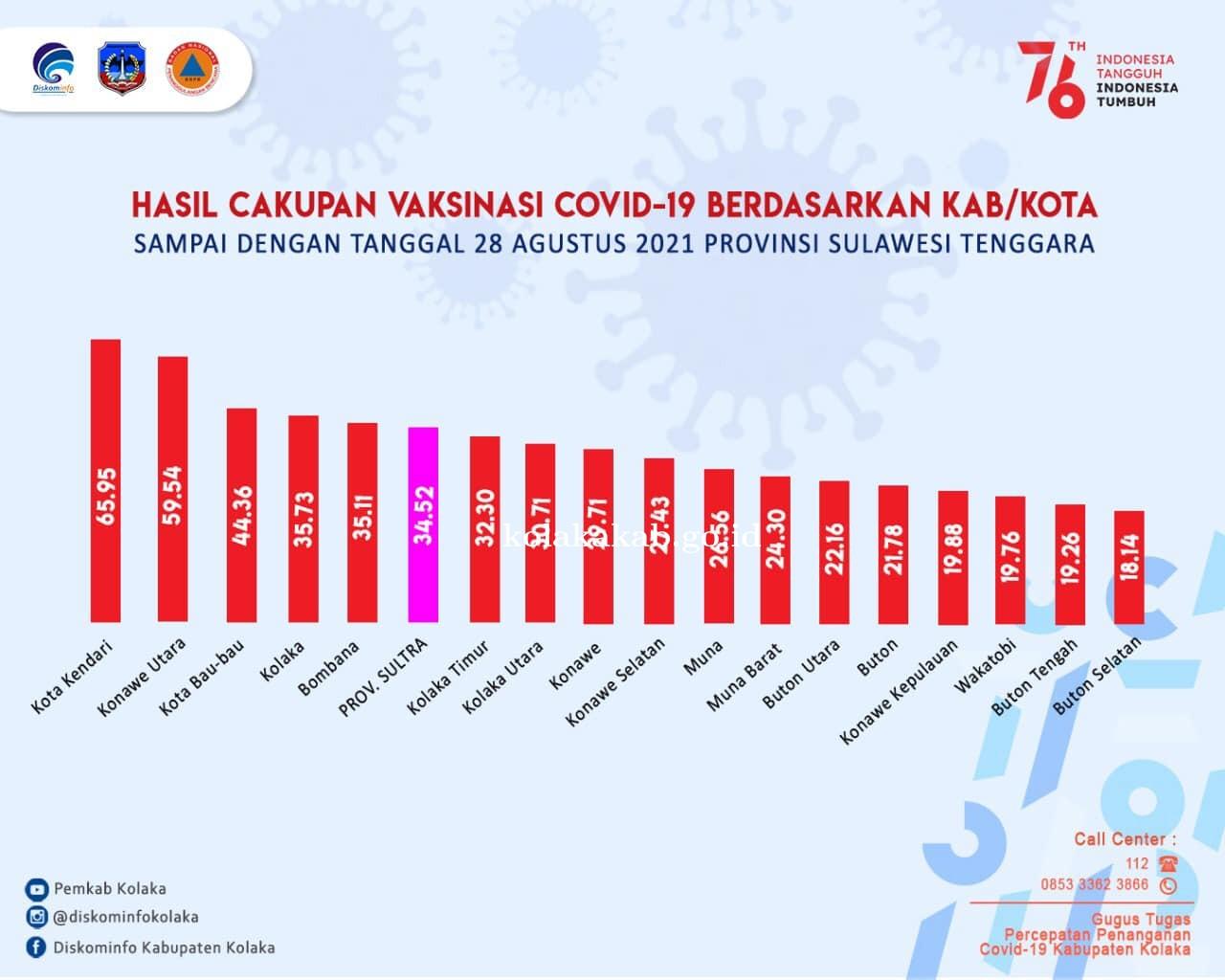Hasil Cakupan Vaksinasi Covid-19 Berdasarkan Kab/Kota Sampai Dengan Tanggal 28 Agustus Prov. Sultra